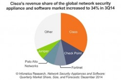 Network security: Palo Alto Networks gains the most