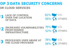 Top 5 Cloud Security Challenges Facing the Cloud Adopting Enterprise
