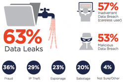 Stagnant budgets and rising insider security threats