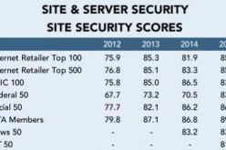 How trustworthy are the world's leading websites?
