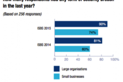 UK Data Breaches Have Increased in Number, Scale and Cost, Reveals Study
