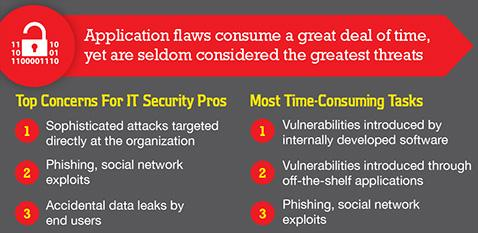 Why enterprise security priorities don't address the most