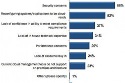 Security concerns continue to dog the cloud industry