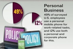IT Departments Are Lagging on BYOD Policies