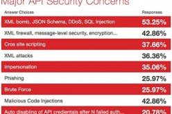 API security becoming a CXO level concern