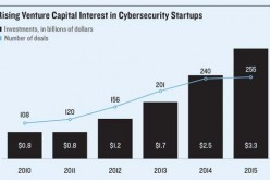 Boom In Cyber Security Investment: Venture Capitalists Chase Rising Its Spending