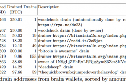 $103,000 stolen in Brain Wallets cracking attacks