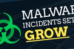 Unsurprisingly, malware incidents set to grow