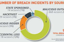 Identity and personal data theft account for 64% of all data breaches – Help Net Security