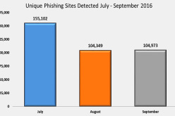 Record wave of phishing comes to an ebb in autumn 2016 – Help Net Security
