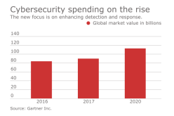 Cybersecurity spending puts new emphasis on detection and response