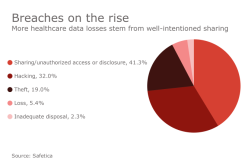 Why better coordination could enhance data protection – Health Data Management