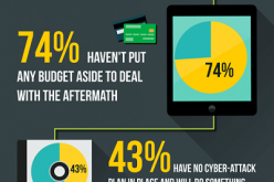 SMEs unprepared to recover from an 'inevitable' cyber-attack