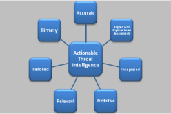 An Introduction to Threat Intelligence
