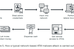 Europol report – Cyber attacks against ATM networks on the rise