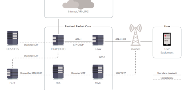 4G/5G Wireless Networks as Vulnerable as WiFi and putting SmartCities at Risk