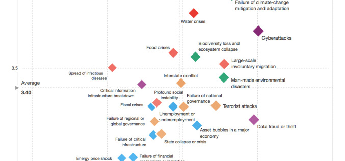 What is the impact and likelihood of global risks?