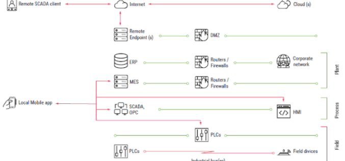 Mobile App Flaws of SCADA ICS Systems Could Allow Hackers To Target Critical Infrastructe