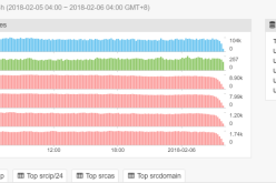 ADB.Miner, the Android mining botnet that targets devices with ADB interface open