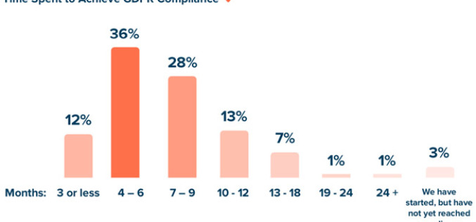 Half of companies missed GDPR deadline, 70% admit systems won't scale