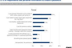 Despite warnings, most people still don't change their passwords